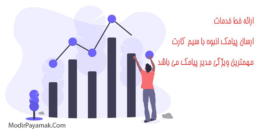 ارسال پیامک کدپستی در استان یزد